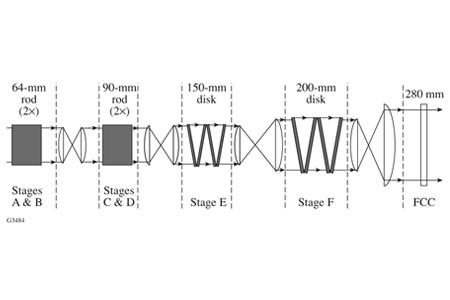 Amplifier Staging Diagram