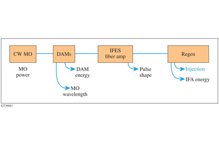 Block diagram of the IFES diagnostics. The signal generation runs from left to right.
