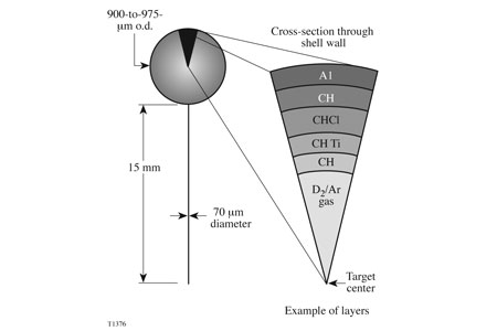 Schematic of a spherical implosion target.