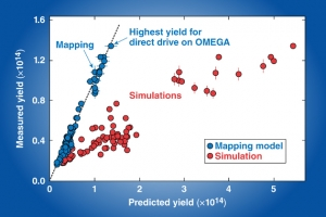 Graph showing the highest yield for direct drive on OMEGA