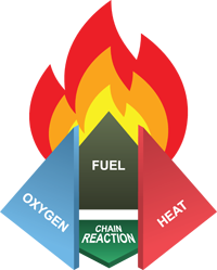 Illustration showing oxygen, heat, and fuel creating a chain reaction resulting in fire