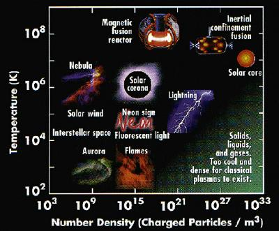 Chart showing the density of different elements as a function of temperature