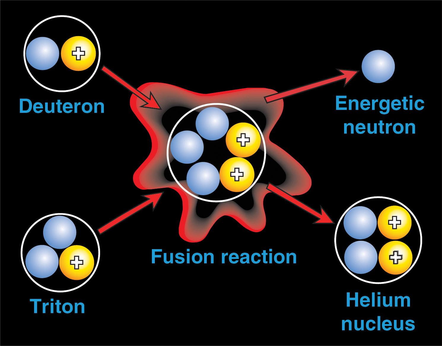 Inertial confinement fusion diagram