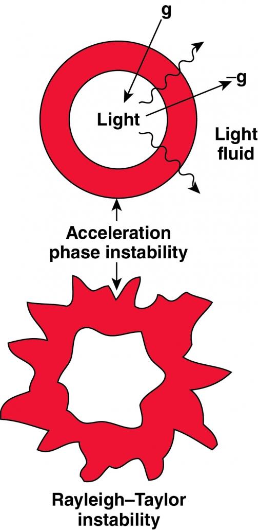 Rayleigh–Taylor instability diagram