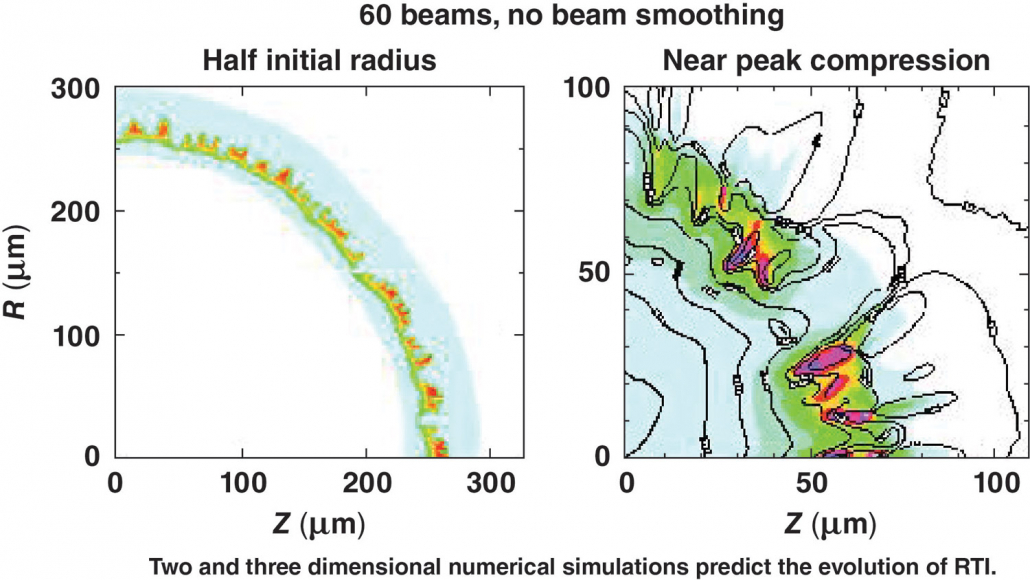 Rayleigh–Taylor Instability graphs: two and three dimensional numerical simulations predict the evolution of RTI