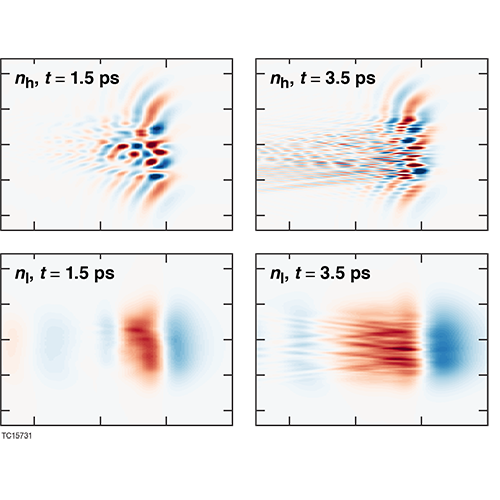 laser beam propagation